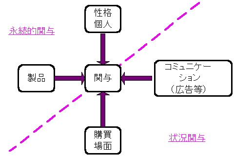 関与】の英語と例文 | 例文.info